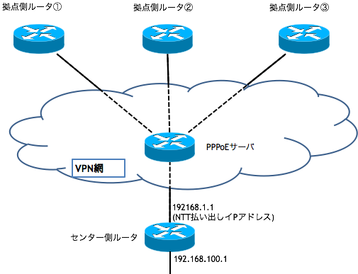 PPPoE拠点間VPN接続