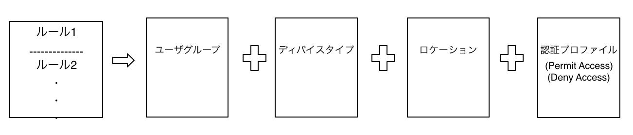 ACSルールベース
