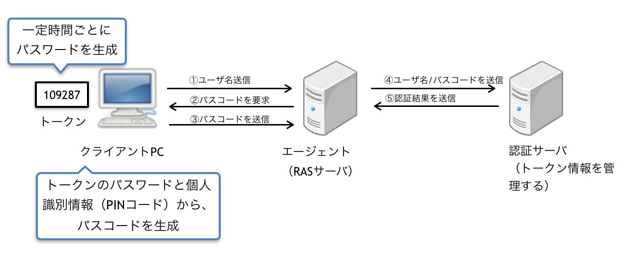 トークンによる時刻同期式OTP認証