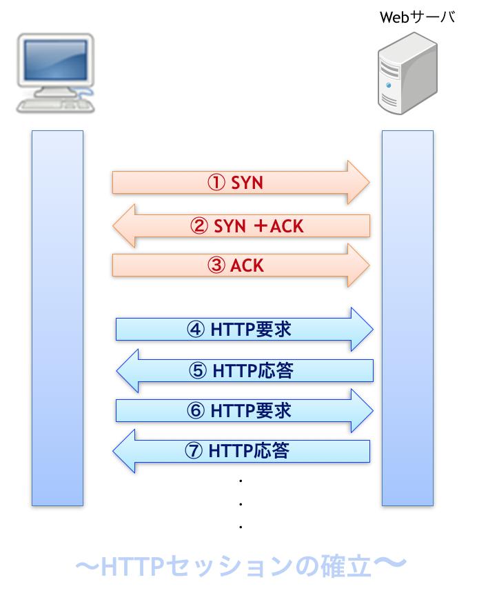 HTTPセッション