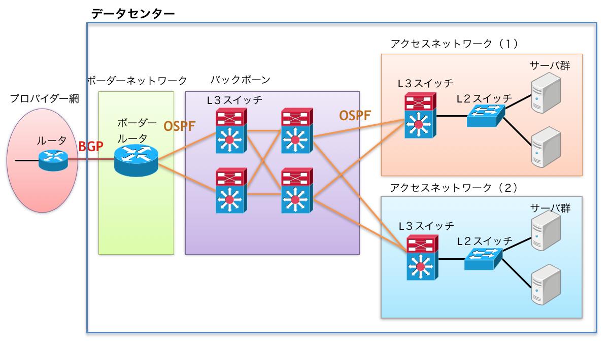データセンターネットワーク